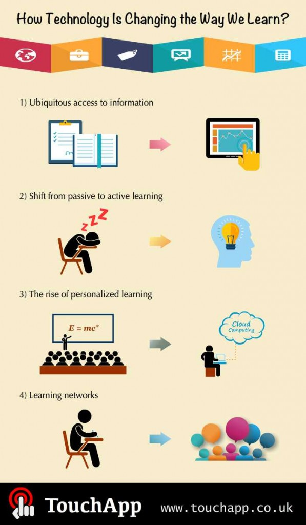 technology_learning