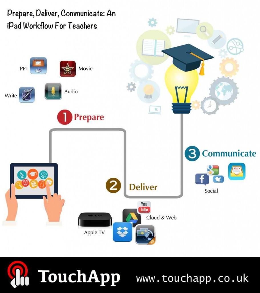 iPad_pathway